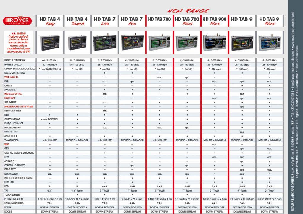 ROVER Tabella comparativa catalogo strumenti di misura 2017v66