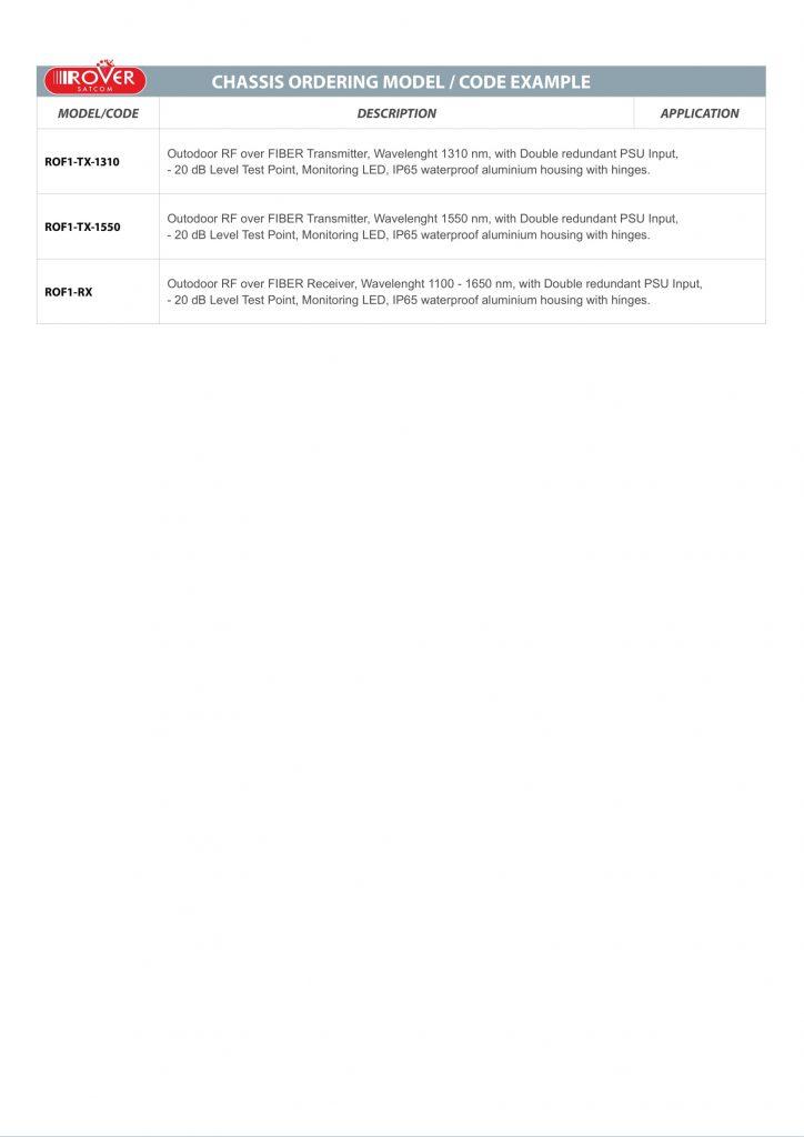 ROVER SATCOM - ROF1 - Code and options v1