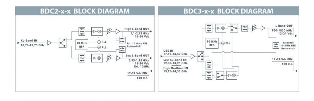 ROVER SATCOM - DUAL & TRIPLE PLL - BLOCK DOWN CONVERTER BDC2_3-x-x_ MAIN SPECIFICATIONS v1_8 s mod-2